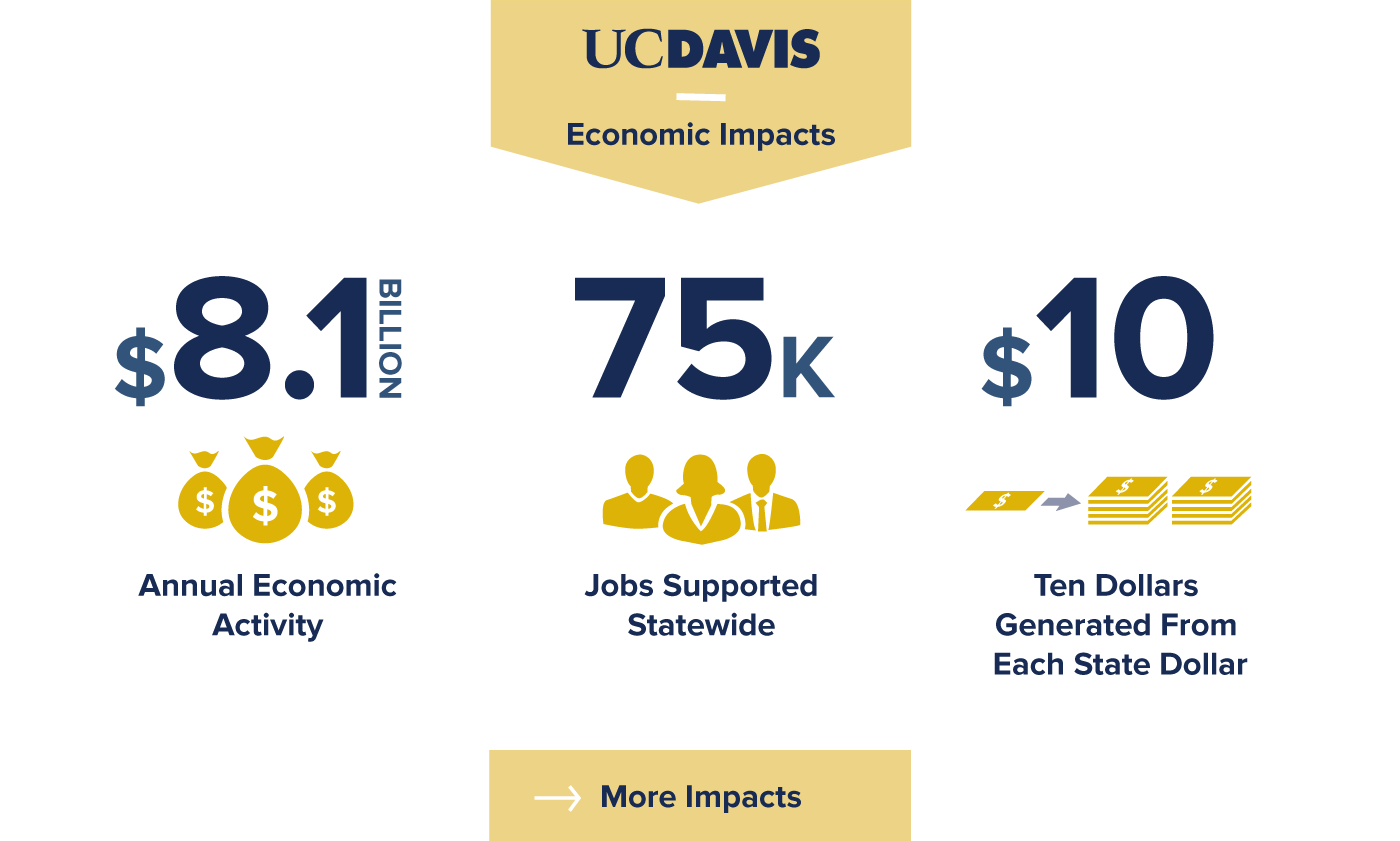 An infographic showing the economic impact of UC Davis on the state of California where the Annual activity is $81 Billion, Jobs supported statewide are 75,000 and for every dollar generated from state dollars, $10 are generated for the state of California