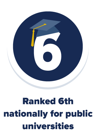 UC Davis is ranked 6th nationally for public institutions