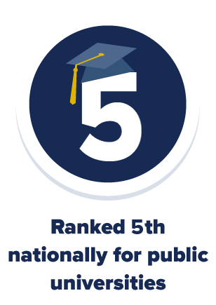 UC Davis is ranked 5th nationally for public institutions